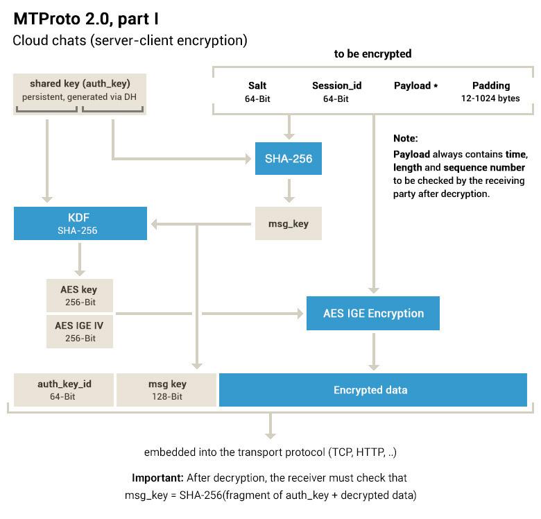 MTProto: Setup Your Own Telegram MTProto Proxy Server